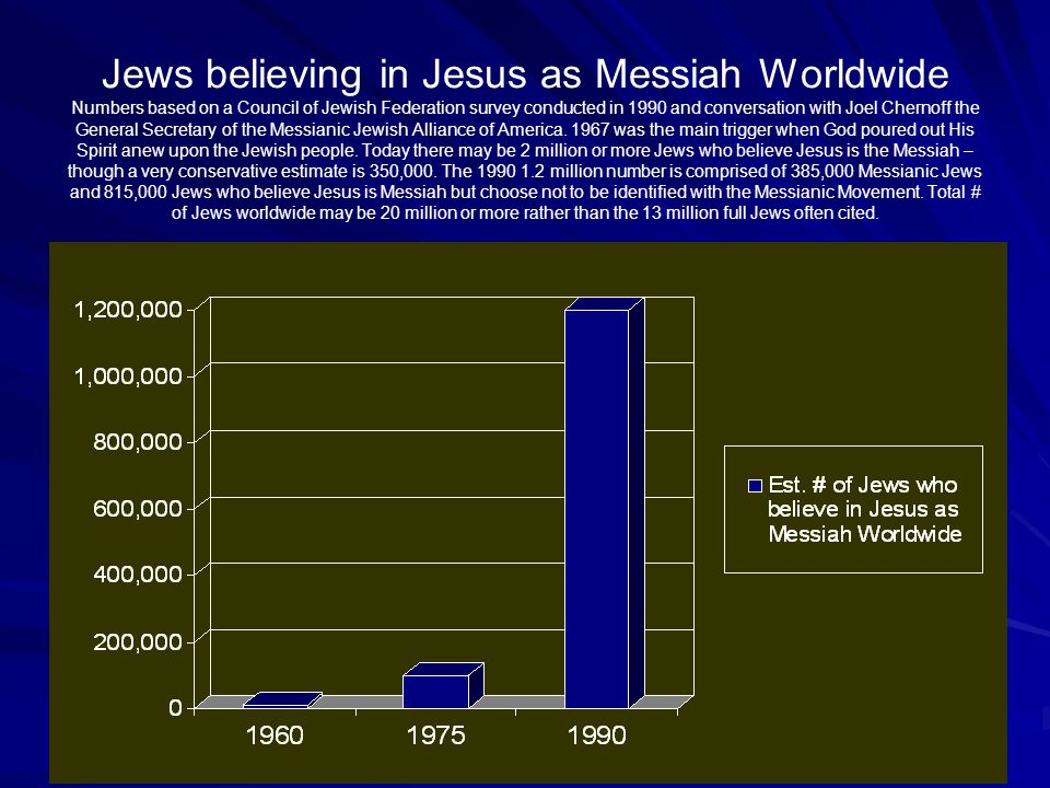 Jews believing in Jesus as Messiah Worldwide Numbers based on a Council of Jewish Federation survey conducted in 1990 and conversation with Joel Chernoff the General Secretary of the Messianic Jewish Alliance of America.