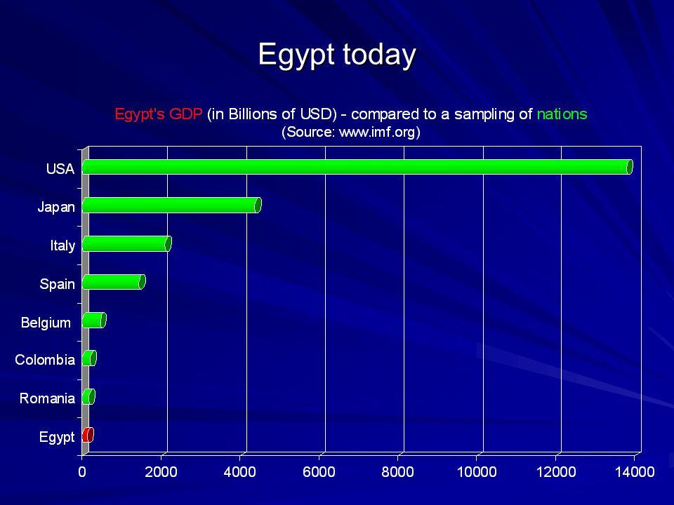 Egypt today
