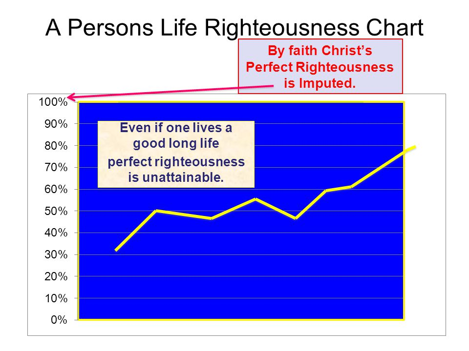 A Persons Life Righteousness Chart By faith Christ's Perfect Righteousness is Imputed.