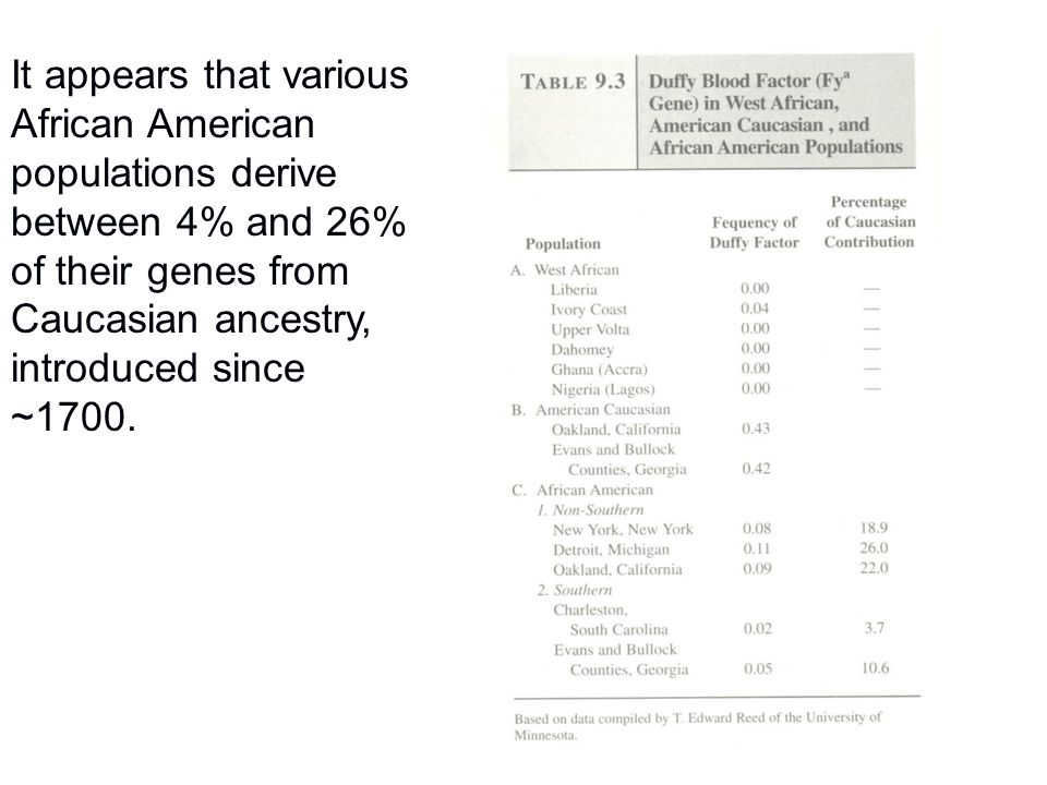 It appears that various African American populations derive between 4% and 26% of their genes from Caucasian ancestry, introduced since ~1700.