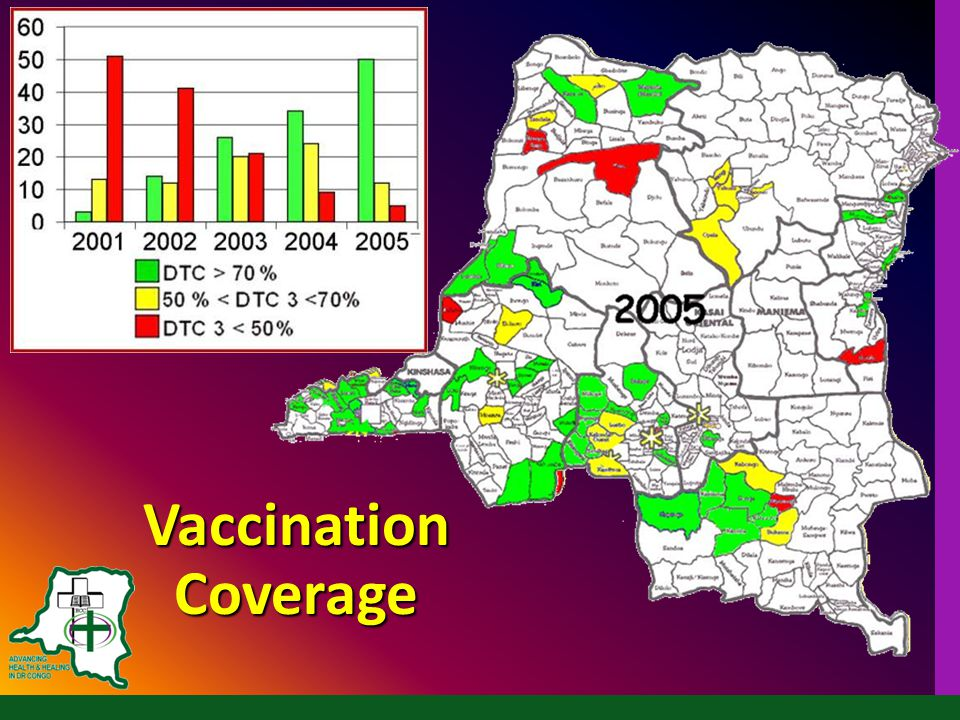 Vaccination Coverage