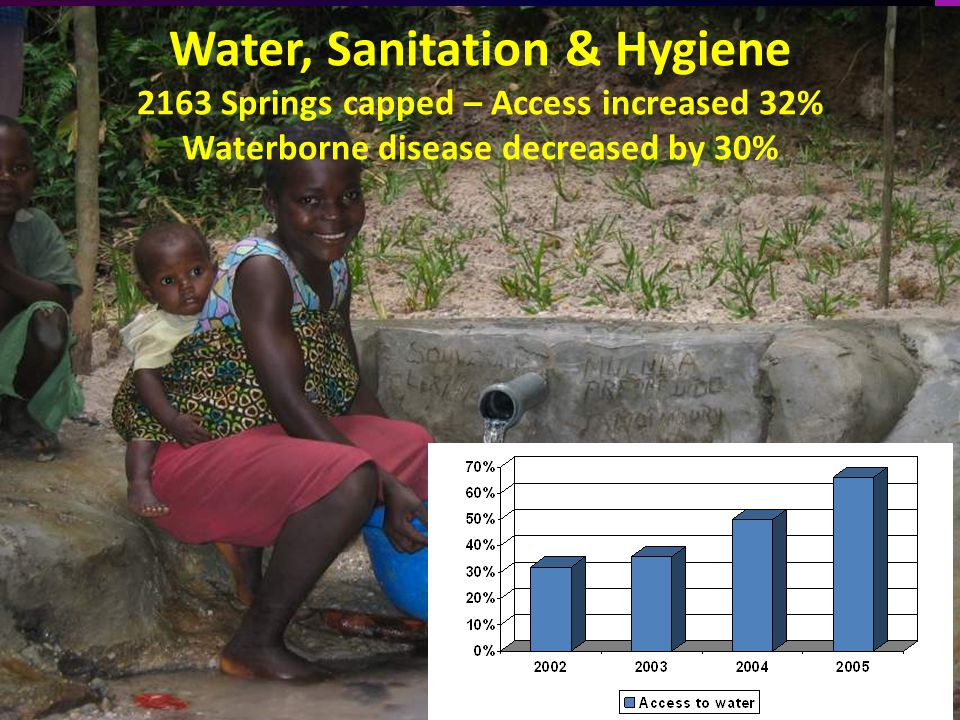 Water, Sanitation & Hygiene 2163 Springs capped – Access increased 32% Waterborne disease decreased by 30%