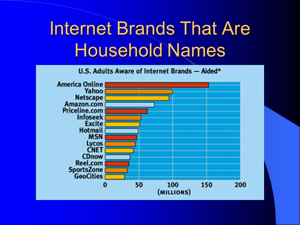 Internet Brands That Are Household Names