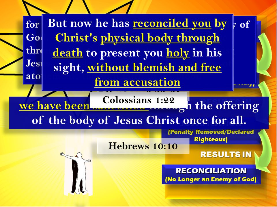 JUSTIFICATION (Penalty Removed/Declared Righteous)JUSTIFICATION SANCTIFICATION (Sins Removed – Made Holy) SANCTIFICATION (Sins Removed – Made Holy) JESUS'SACRIFICEJESUS'SACRIFICE RESULTS IN RECONCILIATION (No Longer an Enemy of God)RECONCILIATION RESULTS IN we have been sanctified we have been sanctified through the offering of the body of Jesus Christ once for all.