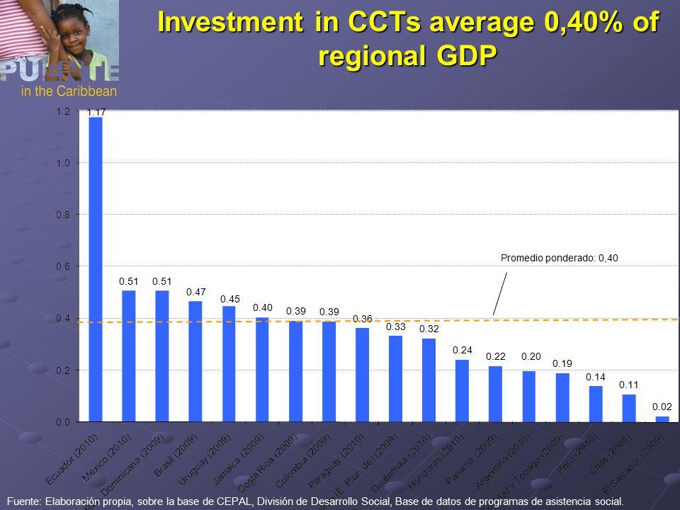 Investment in CCTs average 0,40% of regional GDP Fuente: Elaboración propia, sobre la base de CEPAL, División de Desarrollo Social, Base de datos de programas de asistencia social.
