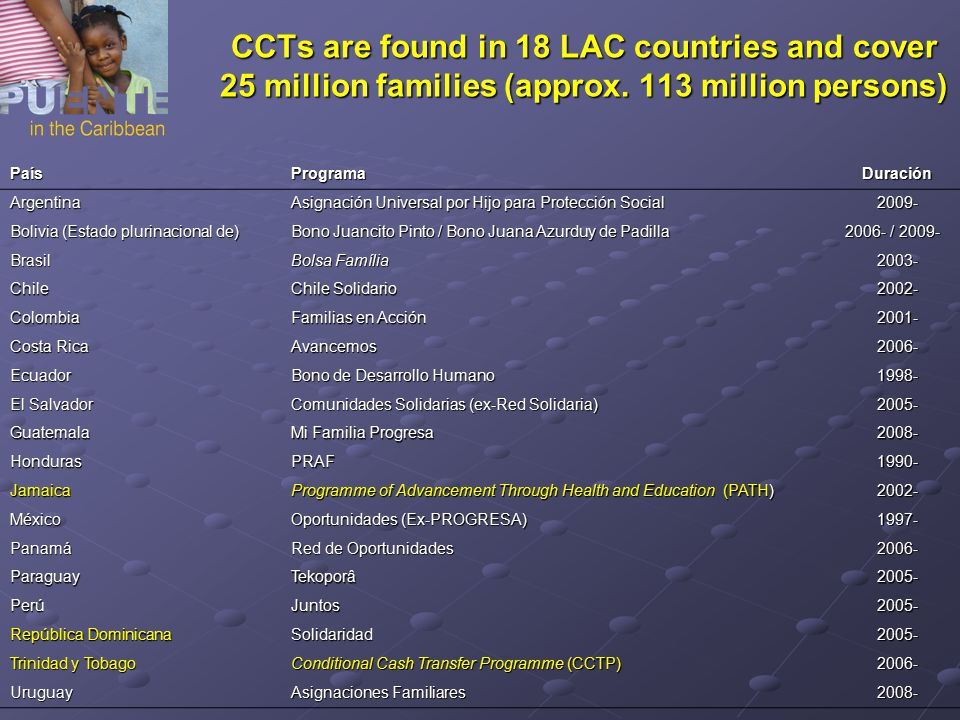 CCTs are found in 18 LAC countries and cover 25 million families (approx. 113 million persons) PaísProgramaDuración Argentina Asignación Universal por