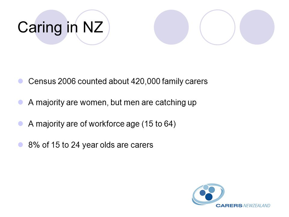 Caring in NZ Census 2006 counted about 420,000 family carers A majority are women, but men are catching up A majority are of workforce age (15 to 64) 8% of 15 to 24 year olds are carers