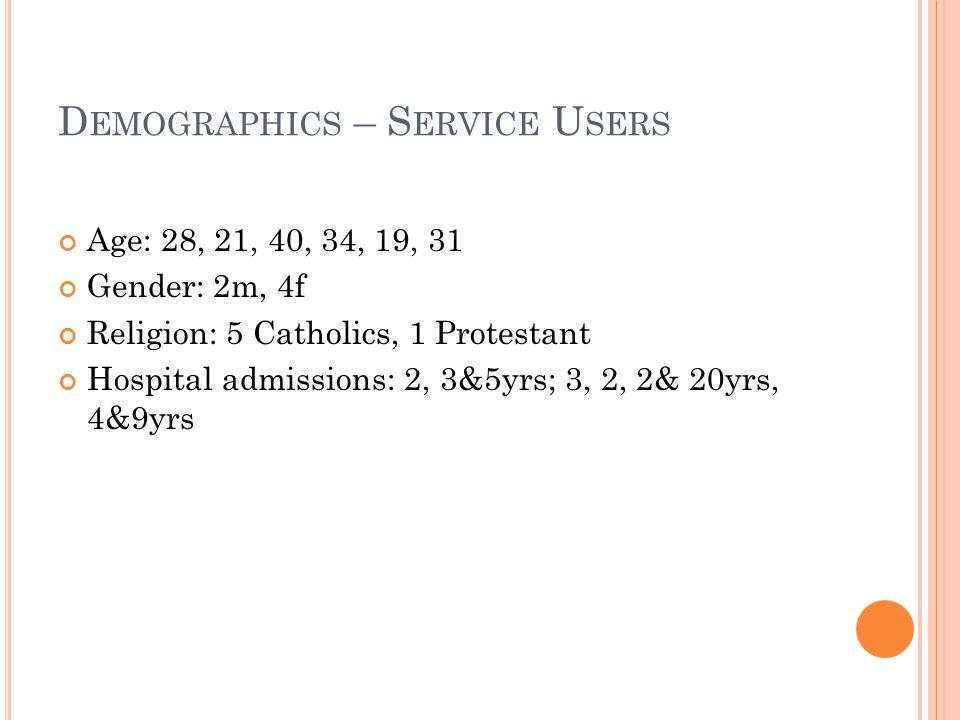 D EMOGRAPHICS – S ERVICE U SERS Age: 28, 21, 40, 34, 19, 31 Gender: 2m, 4f Religion: 5 Catholics, 1 Protestant Hospital admissions: 2, 3&5yrs; 3, 2, 2& 20yrs, 4&9yrs
