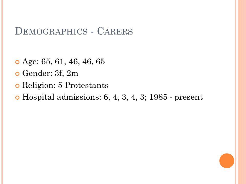 D EMOGRAPHICS - C ARERS Age: 65, 61, 46, 46, 65 Gender: 3f, 2m Religion: 5 Protestants Hospital admissions: 6, 4, 3, 4, 3; 1985 - present
