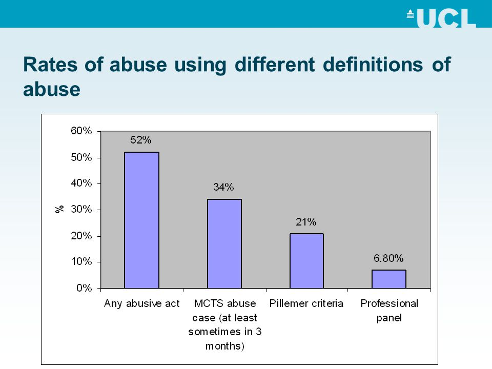 Rates of abuse using different definitions of abuse