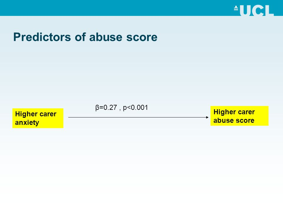 Predictors of abuse score Higher carer abuse score Higher carer anxiety β=0.27, p<0.001