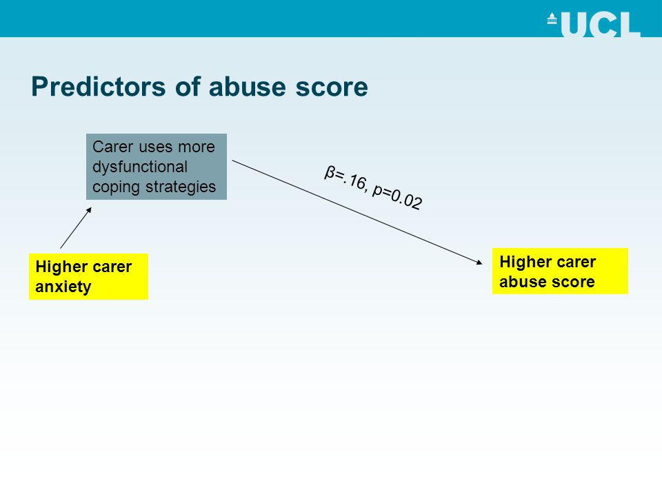 Predictors of abuse score Higher carer abuse score Higher carer anxiety Carer uses more dysfunctional coping strategies β=.16, p=0.02