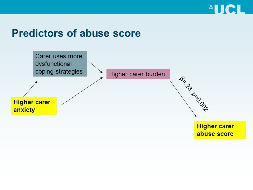 Predictors of abuse score Higher carer abuse score Higher carer burden Higher carer anxiety Carer uses more dysfunctional coping strategies β=.28, p=0.002