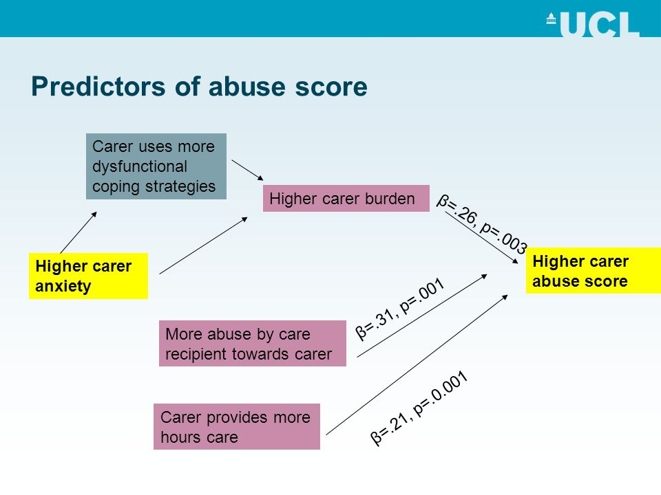 Predictors of abuse score Higher carer abuse score Higher carer burden Higher carer anxiety More abuse by care recipient towards carer Carer provides more hours care Carer uses more dysfunctional coping strategies β=.21, p=.0.001 β=.31, p=.001 β=.26, p=.003