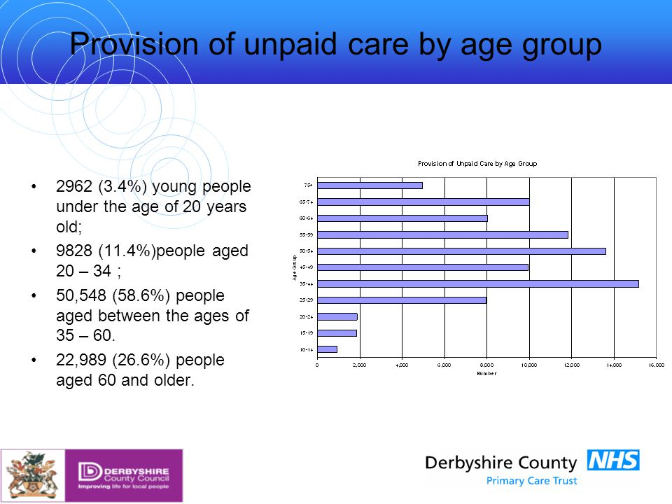 Provision of unpaid care by age group 2962 (3.4%) young people under the age of 20 years old; 9828 (11.4%)people aged 20 – 34 ; 50,548 (58.6%) people aged between the ages of 35 – 60.