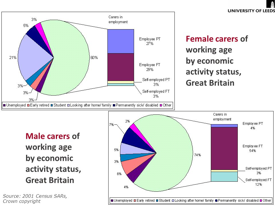 Female carers of working age by economic activity status, Great Britain Male carers of working age by economic activity status, Great Britain Source: 2001 Census SARs, Crown copyright