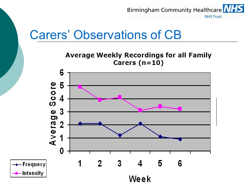 Carers' Observations of CB Average Weekly Recordings for all Family Carers (n=10)