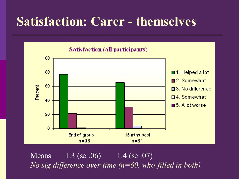 Satisfaction: Carer - themselves Means 1.3 (se.06) 1.4 (se.07) No sig difference over time (n=60, who filled in both)