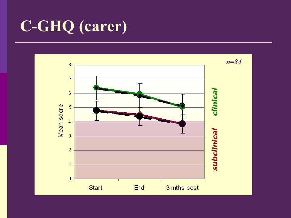 C-GHQ (carer) subclinical clinical n=84
