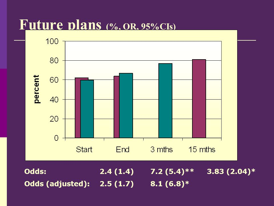 Future plans (%, OR, 95%CIs) Odds: 2.4 (1.4) 7.2 (5.4)** 3.83 (2.04)* Odds (adjusted):2.5 (1.7)8.1 (6.8)* n=87