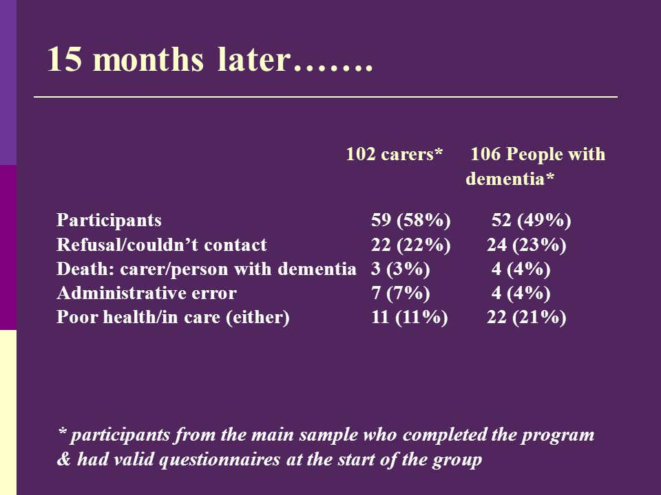 15 months later……. * participants from the main sample who completed the program & had valid questionnaires at the start of the group 102 carers* 106
