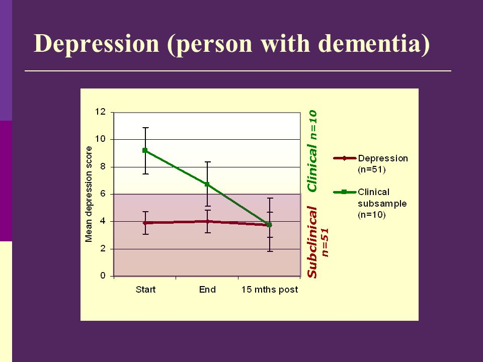 Depression (person with dementia) Subclinical n=51 Clinical n=10