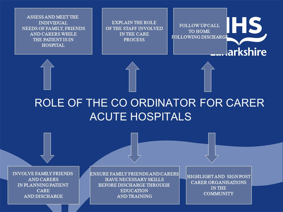 ROLE OF THE CO ORDINATOR FOR CARER ACUTE HOSPITALS ASSESS AND MEET THE INDIVIDUAL NEEDS OF FAMILY, FRIENDS AND CARERS WHILE THE PATIENT IS IN HOSPITAL
