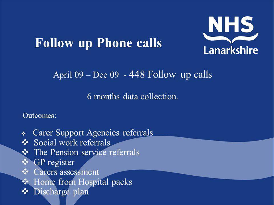 Follow up Phone calls April 09 – Dec 09 - 448 Follow up calls 6 months data collection.