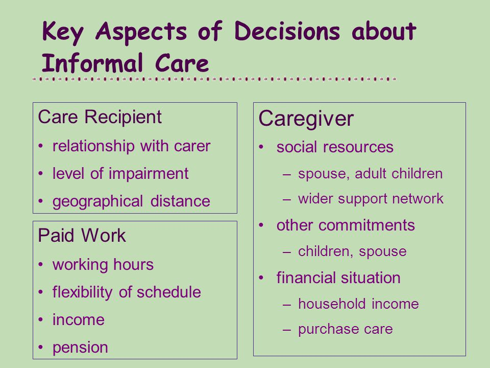 Key Aspects of Decisions about Informal Care Caregiver social resources –spouse, adult children –wider support network other commitments –children, spouse financial situation –household income –purchase care Care Recipient relationship with carer level of impairment geographical distance Paid Work working hours flexibility of schedule income pension