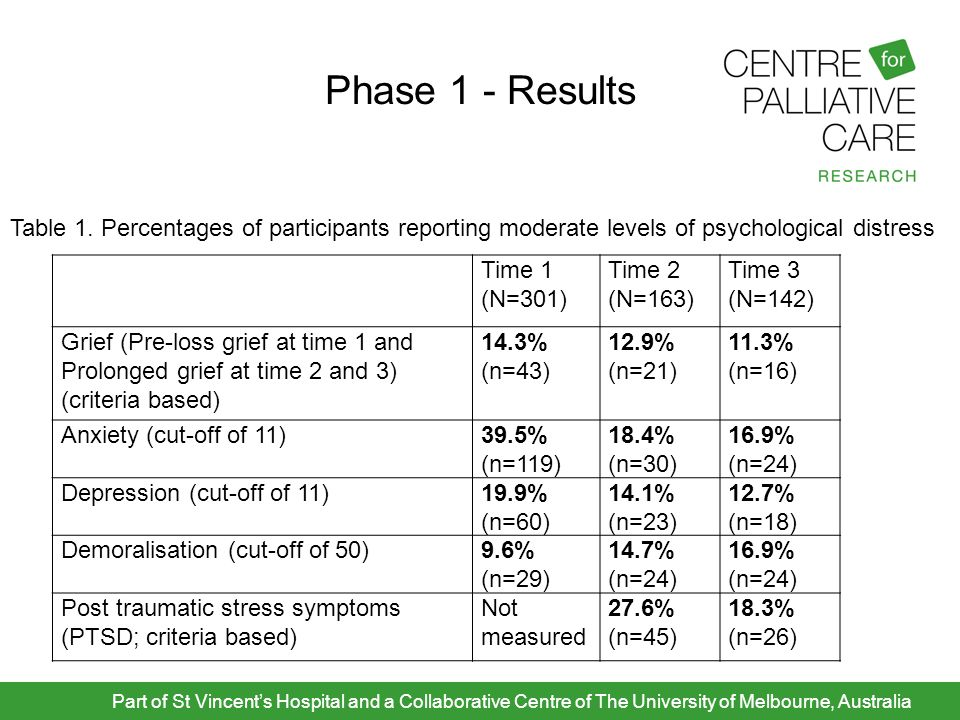 Phase 1 - Results Part of St Vincent's Hospital and a Collaborative Centre of The University of Melbourne, Australia Time 1 (N=301) Time 2 (N=163) Tim