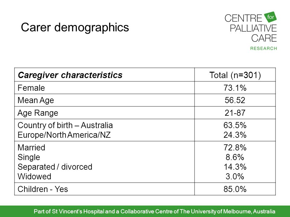 Carer demographics Part of St Vincent's Hospital and a Collaborative Centre of The University of Melbourne, Australia Caregiver characteristicsTotal (