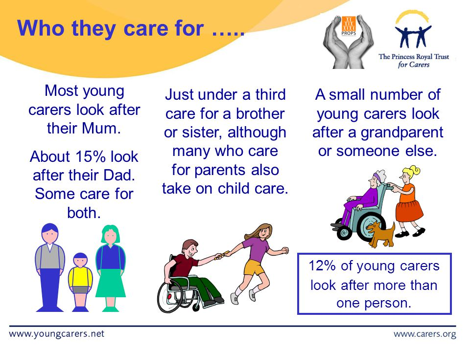 Most young carers look after their Mum. About 15% look after their Dad.