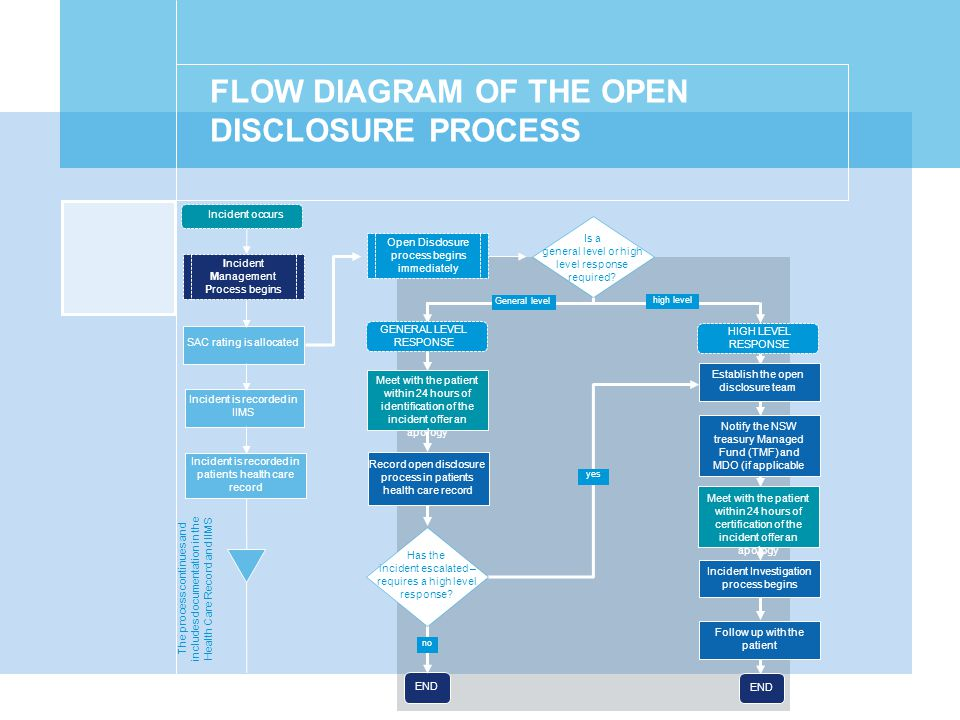 FLOW DIAGRAM OF THE OPEN DISCLOSURE PROCESS Incident occurs SAC rating is allocated Incident Management Process begins Incident is recorded in IIMS Incident is recorded in patients health care record Open Disclosure process begins immediately Meet with the patient within 24 hours of identification of the incident offer an apology Record open disclosure process in patients health care record Incident Investigation process begins END Notify the NSW treasury Managed Fund (TMF) and MDO (if applicable The process continues and includes documentation in the Health Care Record and IIMS Establish the open disclosure team HIGH LEVEL RESPONSE Meet with the patient within 24 hours of certification of the incident offer an apology Follow up with the patient high level General level yes no END Has the incident escalated – requires a high level response.