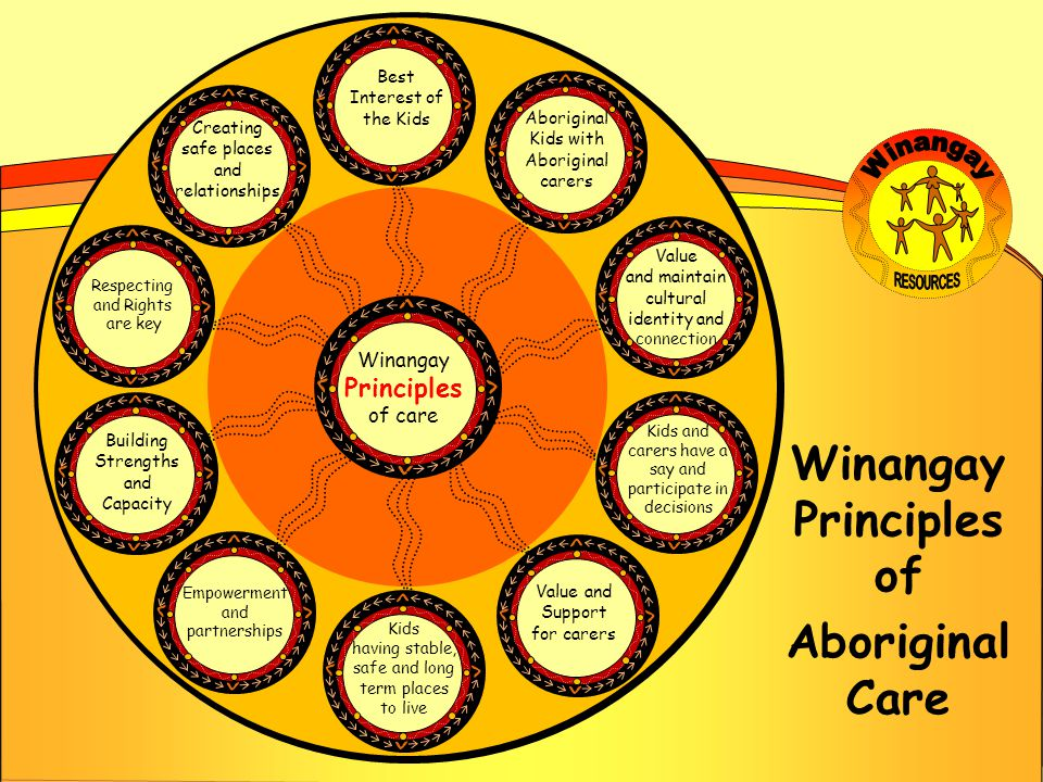 Winangay Principles of Aboriginal Care Best Interest of the Kids Aboriginal Kids with Aboriginal carers Value and maintain cultural identity and connection Kids and carers have a say and participate in decisions Value and Support for carers Kids having stable, safe and long term places to live Empowerment and partnerships Building Strengths and Capacity Respecting and Rights are key Creating safe places and relationships Winangay Principles of care