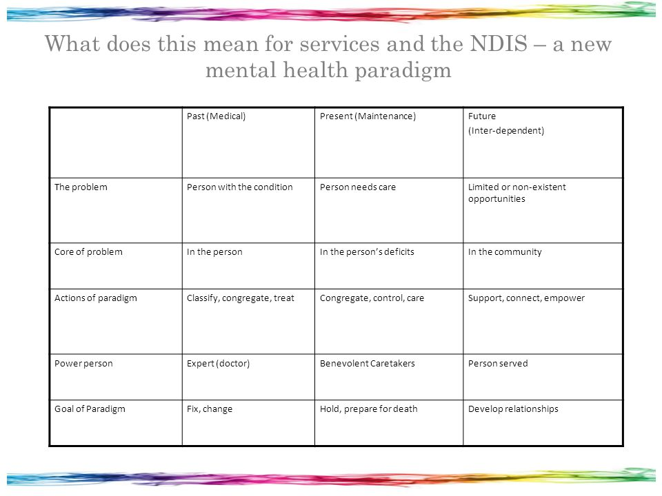 What does this mean for services and the NDIS – a new mental health paradigm Past (Medical)Present (Maintenance)Future (Inter-dependent) The problemPerson with the conditionPerson needs careLimited or non-existent opportunities Core of problemIn the personIn the person's deficitsIn the community Actions of paradigmClassify, congregate, treatCongregate, control, careSupport, connect, empower Power personExpert (doctor)Benevolent CaretakersPerson served Goal of ParadigmFix, changeHold, prepare for deathDevelop relationships