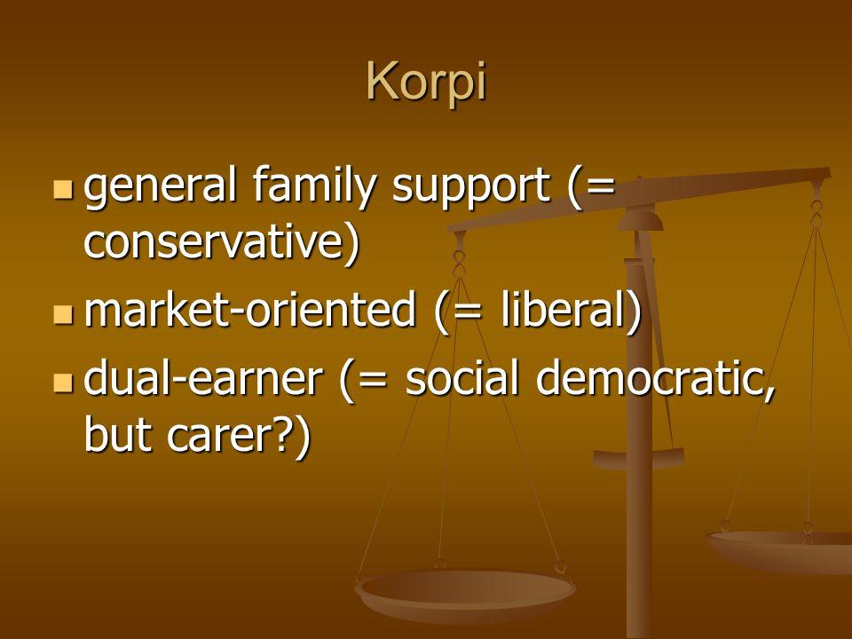 Korpi general family support (= conservative) general family support (= conservative) market-oriented (= liberal) market-oriented (= liberal) dual-ear