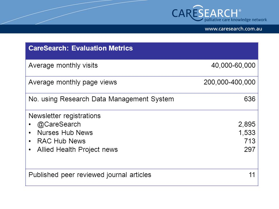 CareSearch: Evaluation Metrics Average monthly visits40,000-60,000 Average monthly page views200,000-400,000 No.