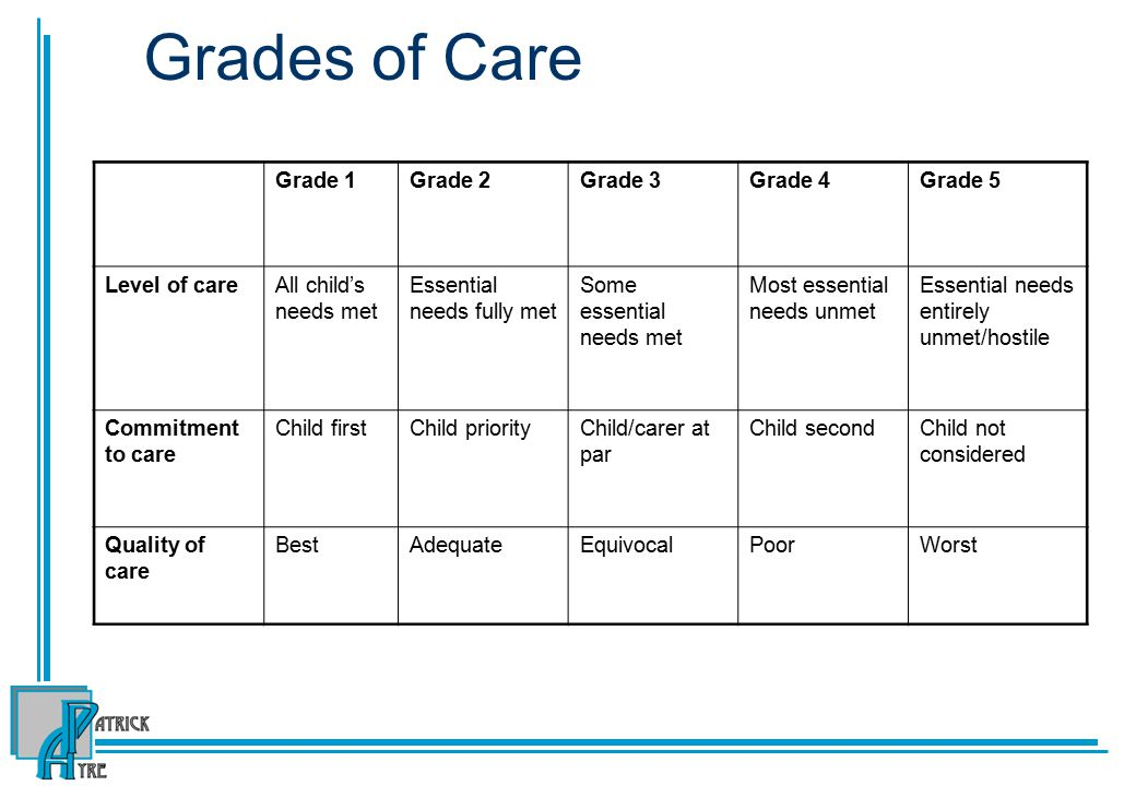 Grades of Care Grade 1Grade 2Grade 3Grade 4Grade 5 Level of careAll child's needs met Essential needs fully met Some essential needs met Most essential needs unmet Essential needs entirely unmet/hostile Commitment to care Child firstChild priorityChild/carer at par Child secondChild not considered Quality of care BestAdequateEquivocalPoorWorst