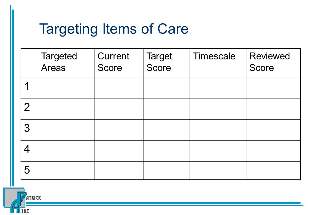 Targeting Items of Care Targeted Areas Current Score Target Score TimescaleReviewed Score 1 2 3 4 5