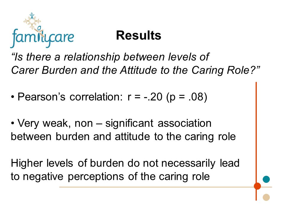 Results Is there a relationship between levels of Carer Burden and the Attitude to the Caring Role Pearson's correlation: r = -.20 (p =.08) Very weak, non – significant association between burden and attitude to the caring role Higher levels of burden do not necessarily lead to negative perceptions of the caring role