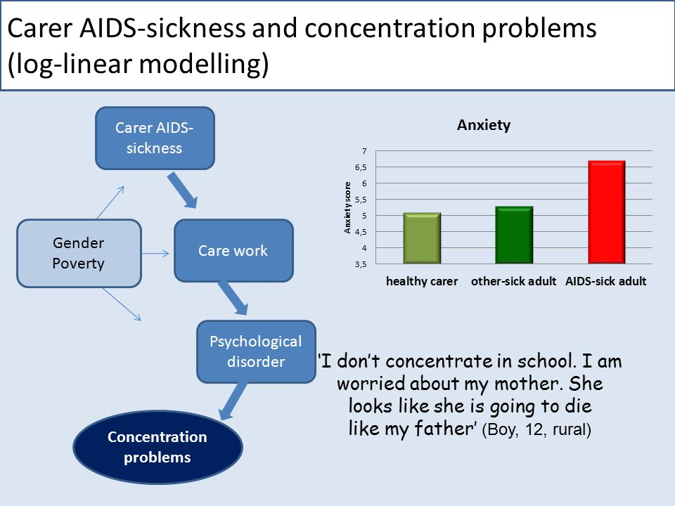 Carer AIDS-sickness and concentration problems (log-linear modelling) 'I don't concentrate in school.
