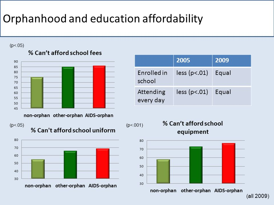 Orphanhood and education affordability (p<.05) (p<.001) 20052009 Enrolled in school less (p<.01)Equal Attending every day less (p<.01)Equal (all 2009)