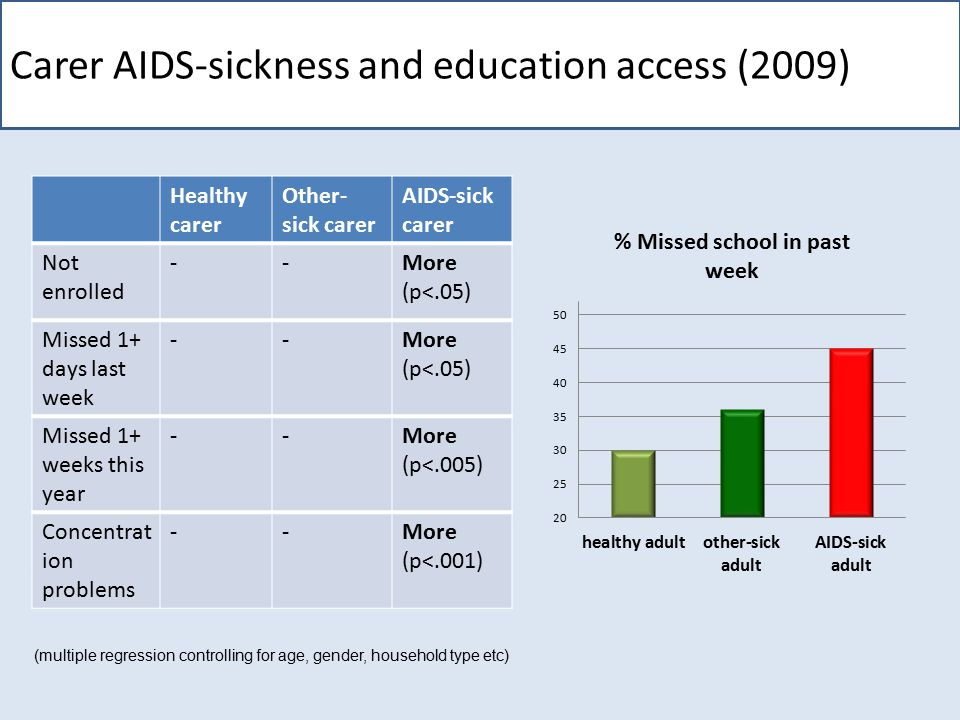 Carer AIDS-sickness and non-enrollment (log-linear modelling) Non- enrolment Carer AIDS- sickness Gender Psychological distress Care work Poverty 'At school when other scholars are eating I just fold my arms, or I ask them for food because we don't have money to buy food now that my mother cannot work' (Girl, 13, rural)