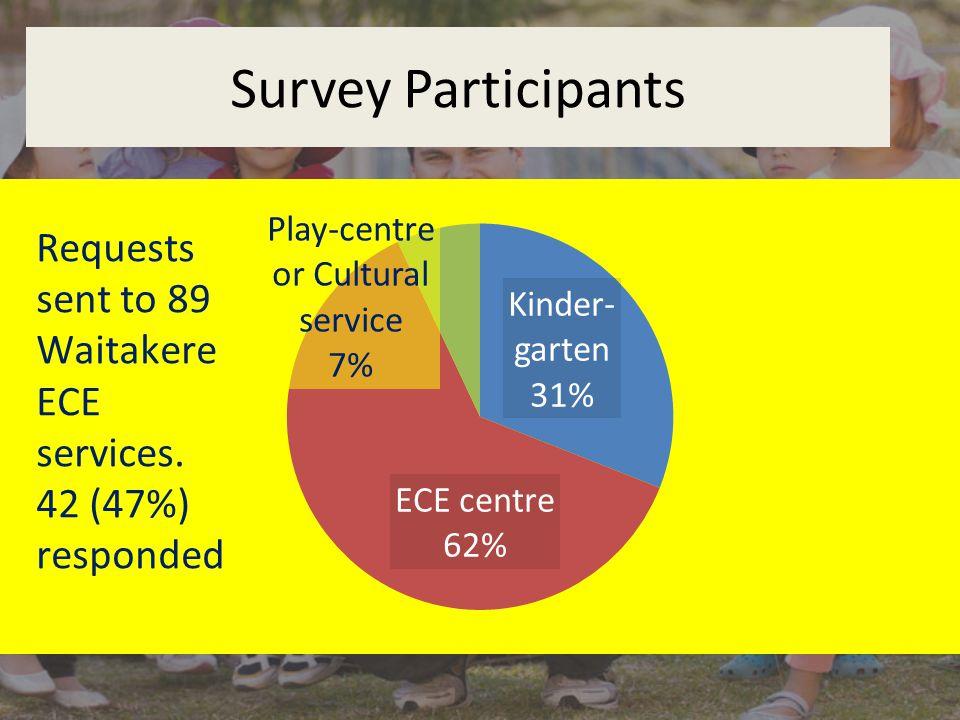 Survey Participants