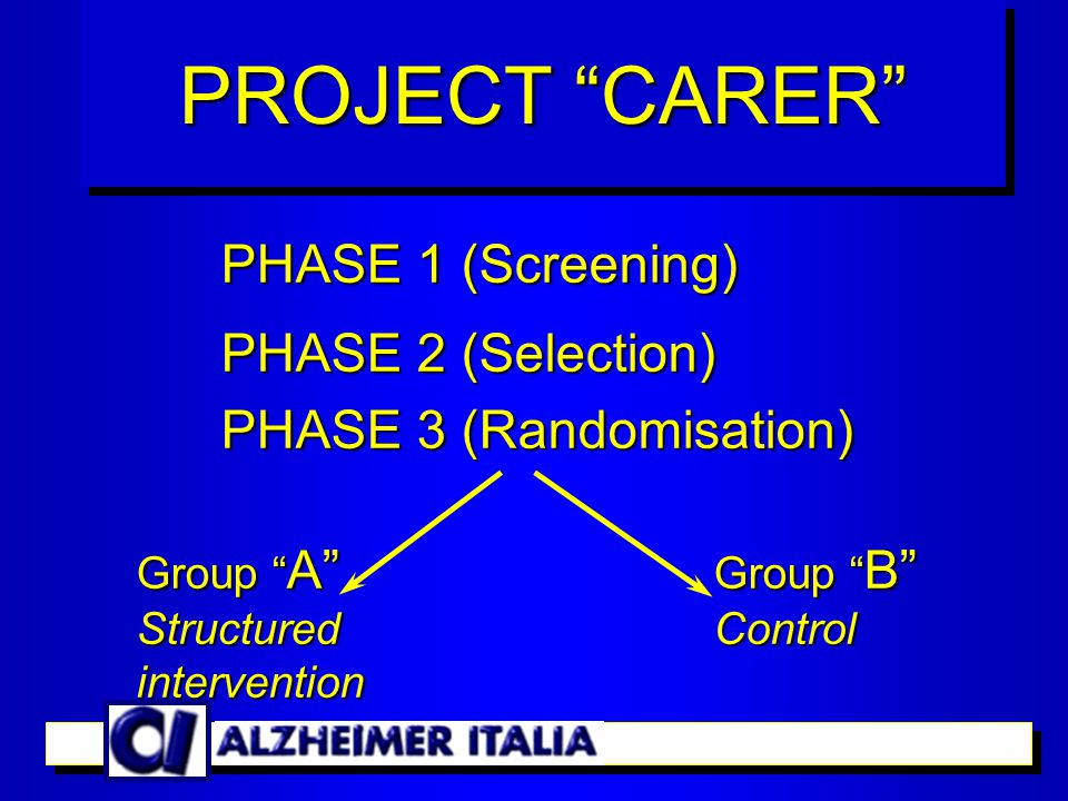 CRITERIA FOR ELIGIBILITY – Diagnosis of dementia – Problem behaviours (  2 SBI) – Patient living at home – Patient in living in Milano PROJECT CARER