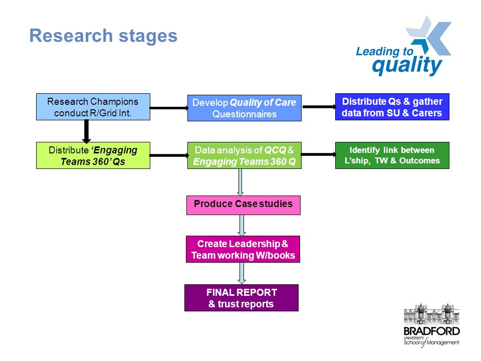 Research stages Research Champions conduct R/Grid Int.