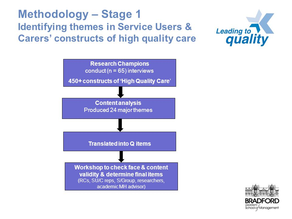Methodology – Stage 1 Identifying themes in Service Users & Carers' constructs of high quality care Research Champions conduct (n = 65) interviews 450+ constructs of 'High Quality Care' Translated into Q items Content analysis Produced 24 major themes Workshop to check face & content validity & determine final items (RCs, SU/C reps, S/Group, researchers, academic MH advisor)