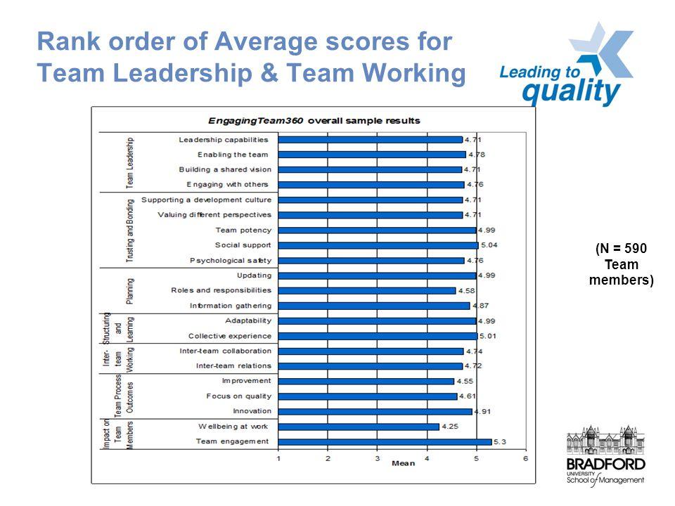 Rank order of Average scores for Team Leadership & Team Working (N = 590 Team members)