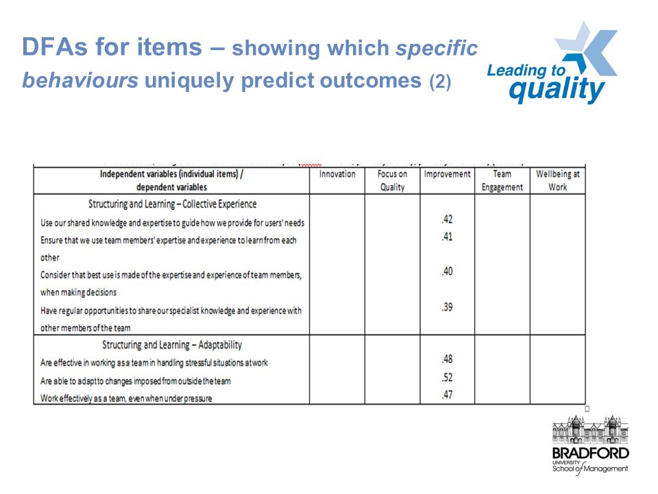 DFAs for items – showing which specific behaviours uniquely predict outcomes (2)