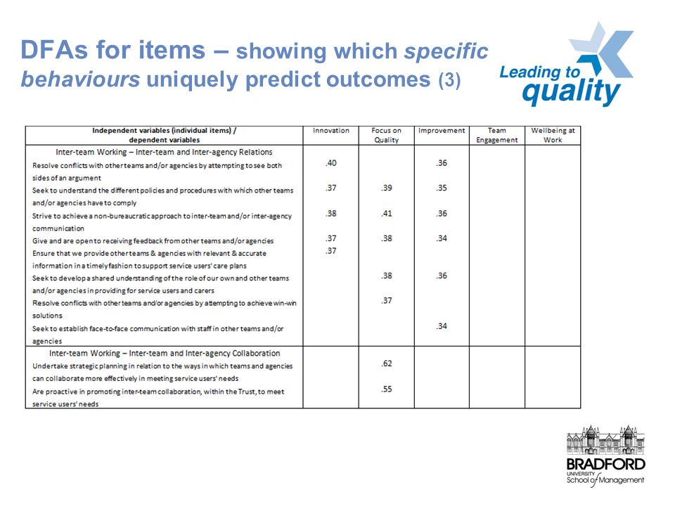 DFAs for items – showing which specific behaviours uniquely predict outcomes (3)